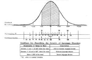 Bell-curve-SD-Precent-SS